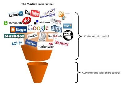 sales-dead-inbound-marketing