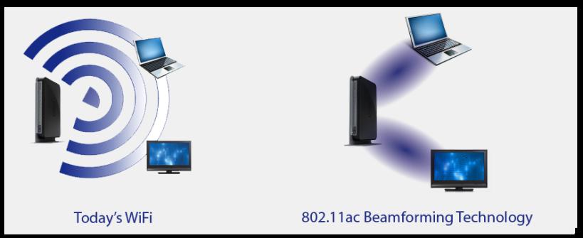 AC Wi-Fi Beamforming